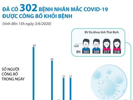 Đến 15h ngày 3/6 đã có 302 bệnh nhân COVID-19 được công bố khỏi bệnh