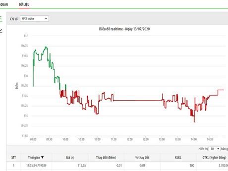 Chứng khoán ngày 13/7: Nhóm VN30 tác động tiêu cực lên thị trường