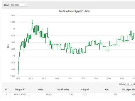 Dòng tiền chảy mạnh vào thị trường giúp sắc xanh lan tỏa