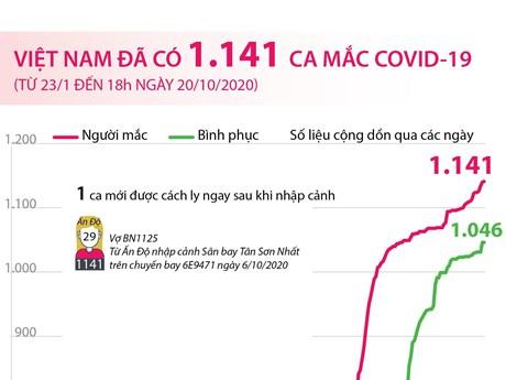 [Infographics] Việt Nam đã có 1.141 ca mắc COVID-19