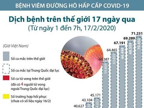 [Infographics]  71.231 ca mắc nhiễm virus corona chủng mới