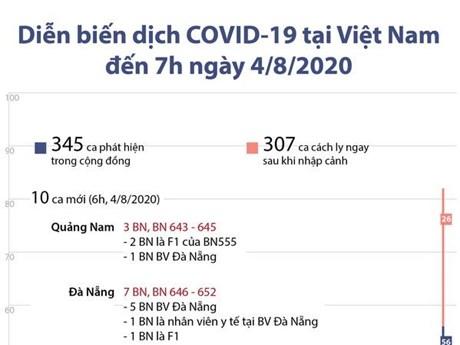 [Infographics] Việt Nam đã có 652 trường hợp mắc COVID-19