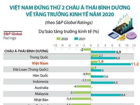 [Infographics] Việt Nam đứng thứ 2 châu Á-TBD về tăng trưởng kinh tế