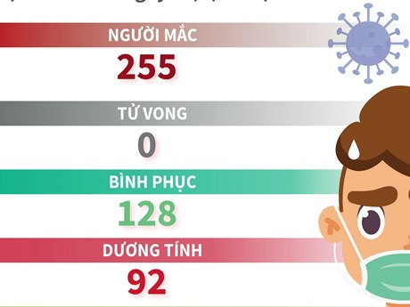 [Infographics] 3 ngày liên tiếp Việt Nam không có ca mắc COVID-19 mới