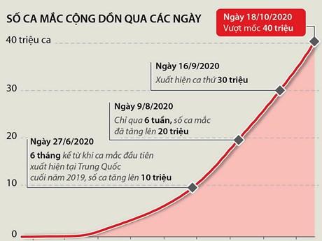 Dịch COVID-19: Thời gian tăng thêm 10 triệu ca mắc ngày càng rút ngắn
