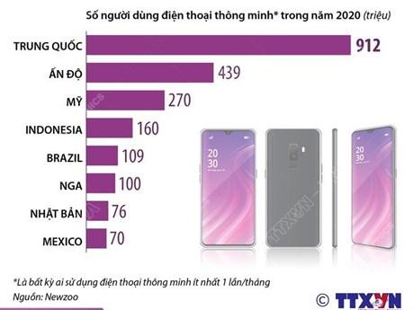Điểm mặt các thị trường điện thoại thông minh lớn nhất thế giới