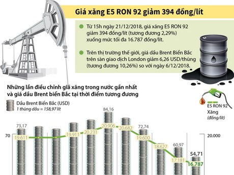 [Infographics] Giá xăng E5 RON 92 giảm 394 đồng mỗi lít