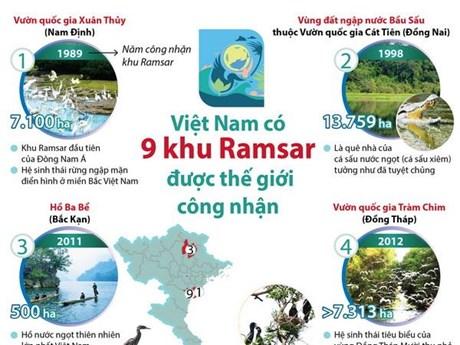 [Infographic] Việt Nam có 9 khu Ramsar được thế giới công nhận | Môi trường | Vietnam+ (VietnamPlus)