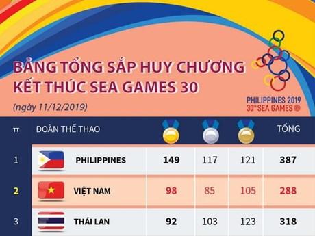 [Infographics] Bảng tổng sắp huy chương kết thúc SEA Games 30