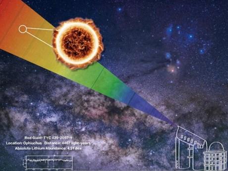 Trung Quốc: Hơn 10.000 ngôi sao lớn chứa nhiều nguyên tố lithium   Khoa học   Vietnam+ (VietnamPlus)