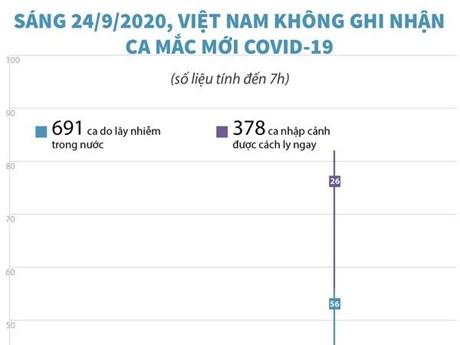 [Infographics] Sáng 24/9, Việt Nam không ghi nhận ca mắc COVID-19 mới
