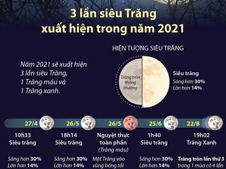 [Infographics] Những lần siêu Trăng, Trăng máu, Trăng xanh năm 2021