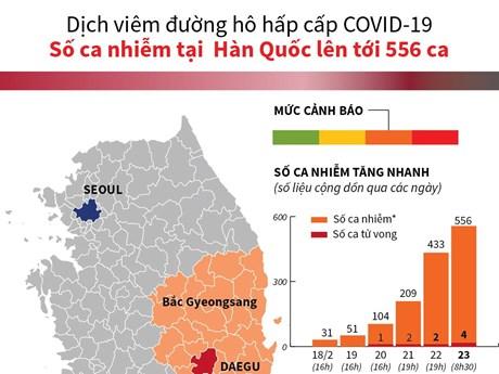 [Infographics] Thông tin mới nhất về dịch bệnh COVID-19 tại Hàn Quốc