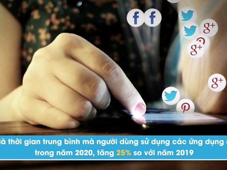 Người dùng Việt tốn hơn 5 tiếng mỗi ngày chỉ để dùng smartphone