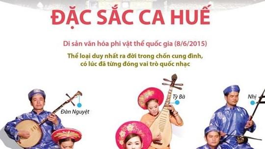 [Infographics] Nghệ thuật ca Huế - Di sản văn hóa phi vật thể quốc gia