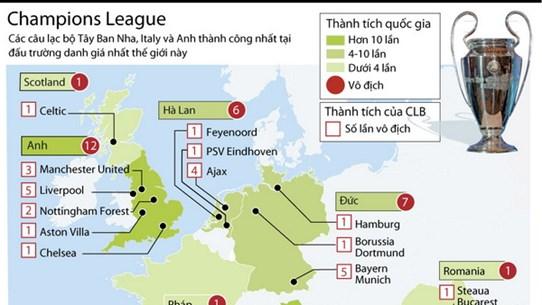 [Infographics] Điểm mặt những ông lớn từng vô địch Champions League