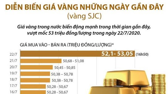 [Infographics] Diễn biến giá vàng SJC những ngày gần đây