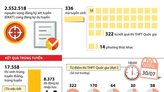 [Infographics] Những con số ấn tượng về đợt xét tuyển đại học