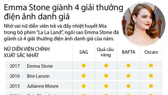 [Infographics] Emma Stone giành 4 giải thưởng điện ảnh danh giá