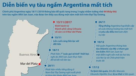 [Infographics] Diễn biến vụ tàu ngầm Argentina mất tích