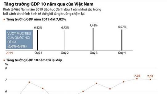 [Infographics] Tăng trưởng GDP trong 10 năm qua của Việt Nam