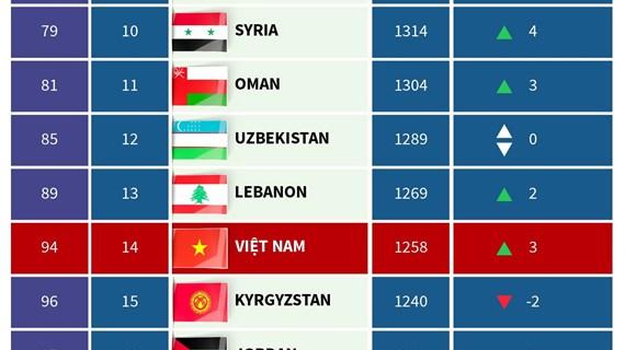 Tuyển Việt Nam vươn lên thứ hạng FIFA tốt nhất 20 năm qua