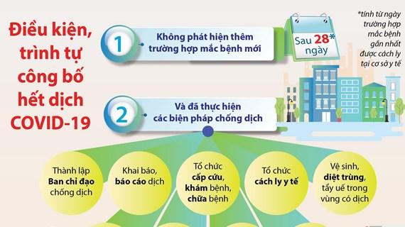 [Infographics] Điều kiện, trình tự công bố hết dịch COVID-19