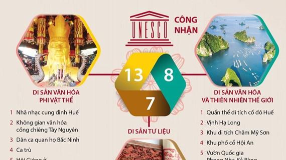 [Infographics] Bảo tồn và phát huy các giá trị di sản Việt Nam