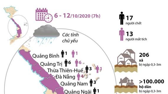 Sơ tán hơn 49.700 người, 30 người chết và mất tích do mưa lũ