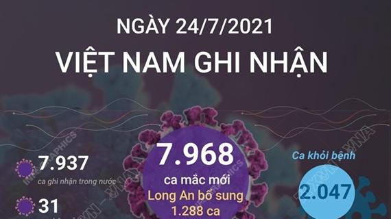 COVID-19: Việt Nam ghi nhận gần 8.000 ca mắc mới trong ngày 24/7