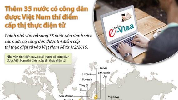 Thêm 35 nước có công dân được Việt Nam thí điểm cấp thị thực điện tử