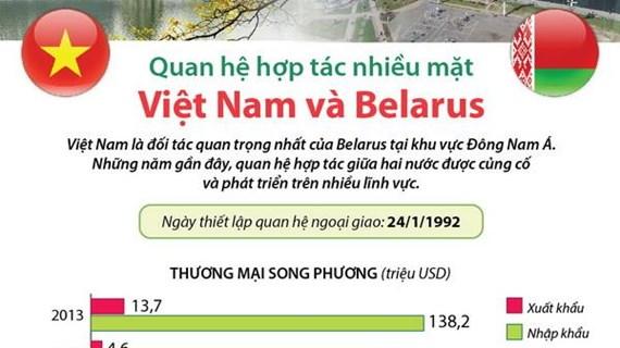 [Infographics] Quan hệ hợp tác nhiều mặt Việt Nam và Belarus