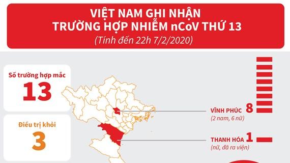Tổng hợp về 13 trường hợp nhiễm virus nCoV tại Việt Nam