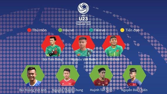 Danh sách U23 Việt Nam tham dự vòng chung kết U23 châu Á 2020