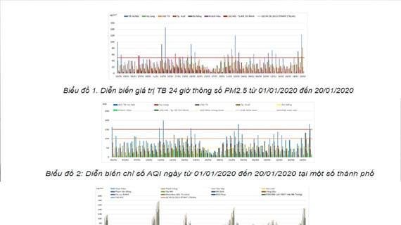 Chất lượng không khí đô thị diễn biến xấu, bụi mịn PM2.5 ở ngưỡng cao