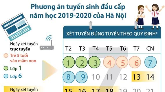 [Infographics] Hà Nội: Phương án tuyển sinh đầu cấp năm học 2019-2020