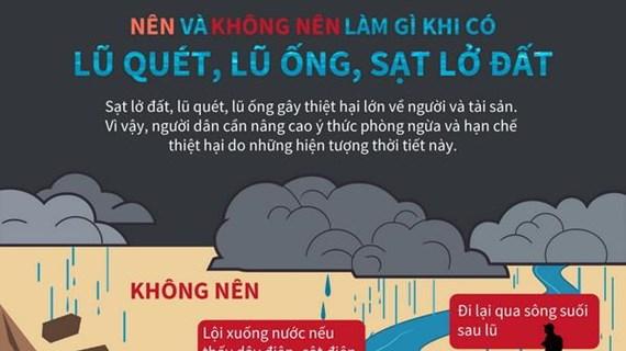 [Infographics] Những lưu ý khi xảy ra lũ quét, lũ ống và sạt lở đất