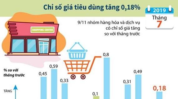 [Infographics] Chỉ số giá tiêu dùng tháng 7 của cả nước tăng 0,18%