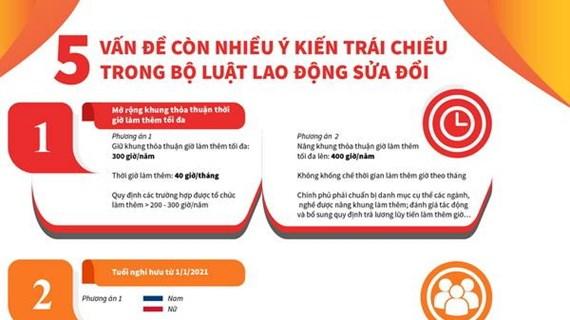 [Infographic] 5 vấn đề còn trái chiều trong Bộ Luật Lao động sửa đổi