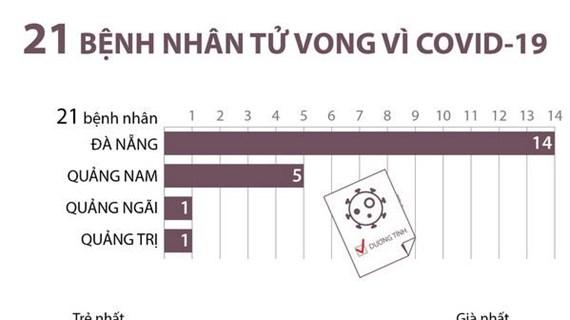 [Infographics] 21 bệnh nhân tử vong vì COVID-19 tại Việt Nam