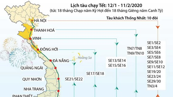 [Infographics] Kế hoạch chạy tàu Tết Nguyên đán Canh Tý 2020