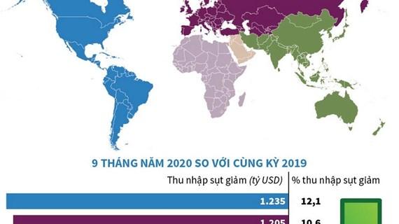 Thu nhập của người lao động toàn cầu giảm 3.500 tỷ USD do COVID-19
