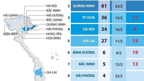10 tỉnh, thành phố nhiều ngày qua không ghi nhận ca mắc mới COVID-19