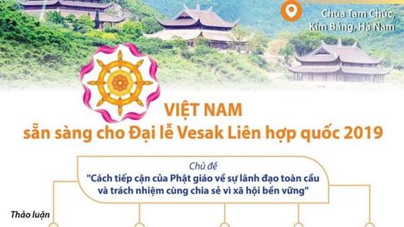 [Infographics] Việt Nam sẵn sàng cho Đại lễ Vesak Liên hợp quốc 2019