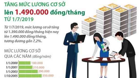 Tăng mức lương cơ sở lên 1,49 triệu đồng mỗi tháng từ ngày 1/7