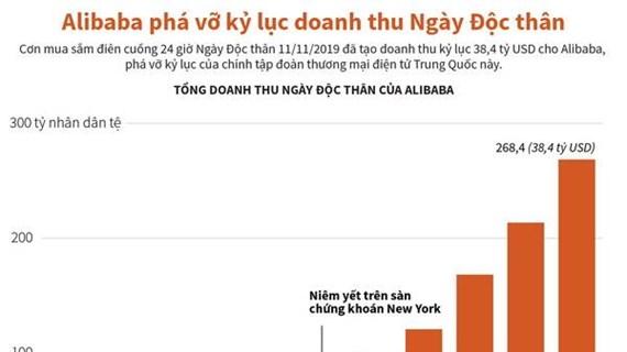 [Infographics] Alibaba phá vỡ kỷ lục doanh thu Ngày Độc thân