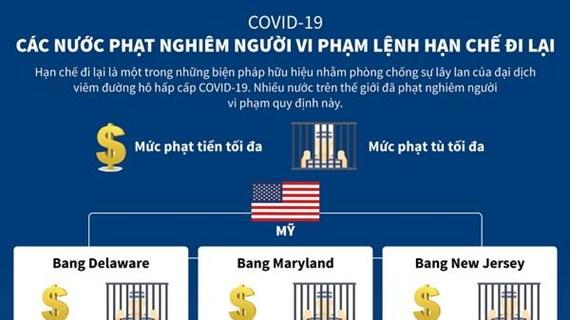 Các nước thế giới phạt người vi phạm lệnh hạn chế đi lại bao nhiêu?