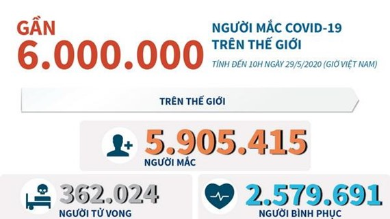 [Infographics] Gần 6 triệu người mắc COVID-19 trên thế giới