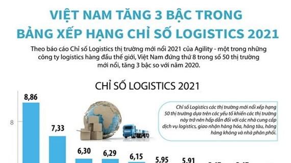 Việt Nam tăng 3 bậc trong Bảng xếp hạng chỉ số logistics 2021