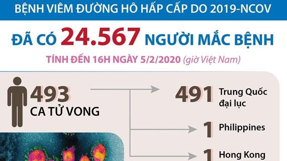 [Infographics] Thế giới đã có 24.567 người mắc bệnh do virus corona